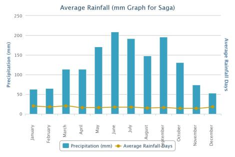 Saga Average Rainfall