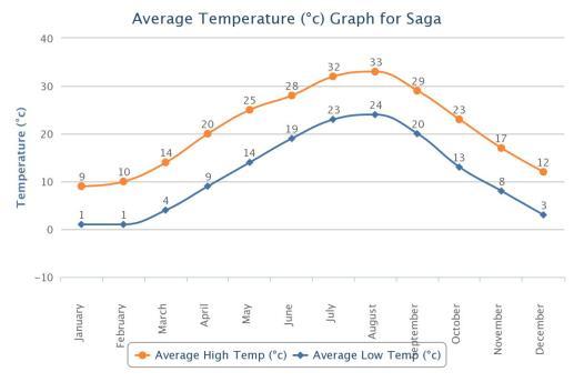 Saga Average Temp